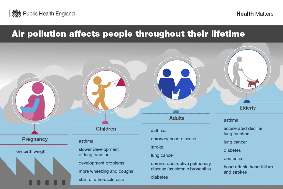 air quality affects people throughout their lives